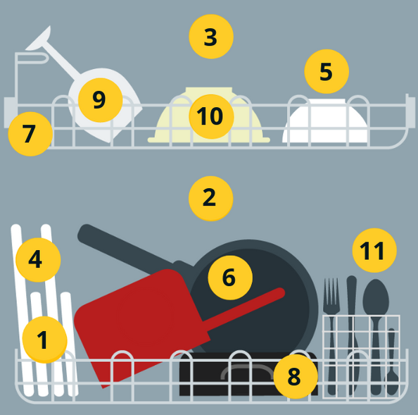 Which? Guide to Loading a Dishwasher